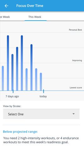 Triton Score - Athlete Profile - Focus over time