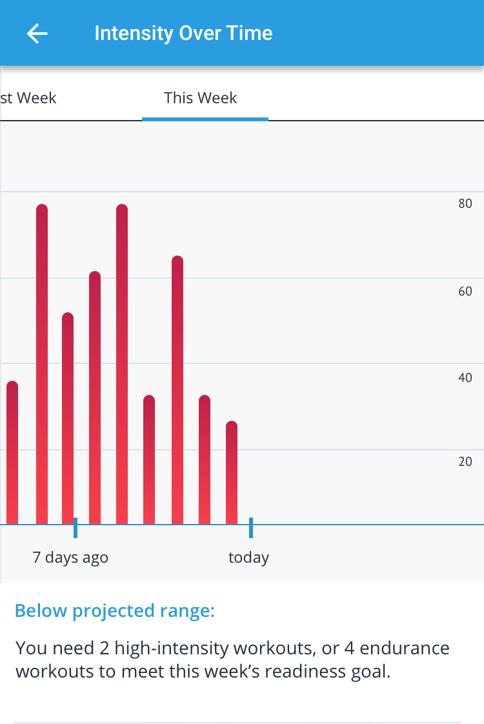 Triton Score - Athlete Profile - Intensity Over time