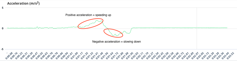 Acceleration graph